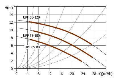 Насос циркуляционный Unipump UPC 25-40 180