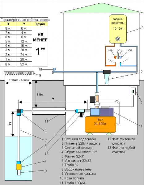 Схема водоснабжения загородного дома.