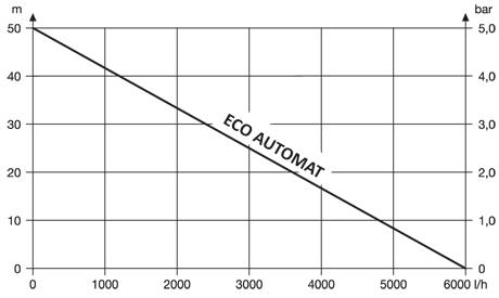 График характеристик насосов ECO-AUTOMAT